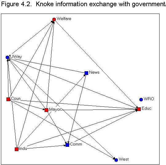 網路關係圖