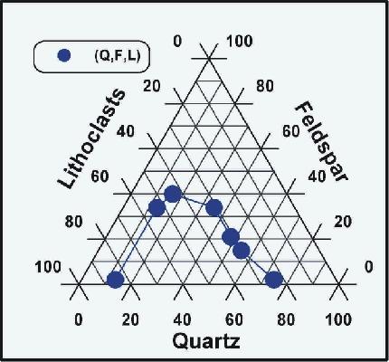 Grapher 三角圖