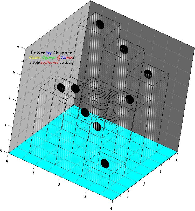 Grapher 圖形重疊 柱狀圖+ 等高線