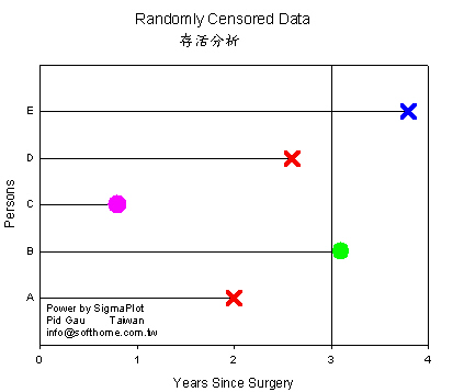 SigmaPlot censor