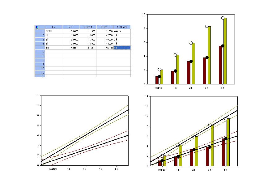 免費繪圖教學範例 台大醫學院 斜率及變異數比較檢定 有powerpoint說明及原始檔