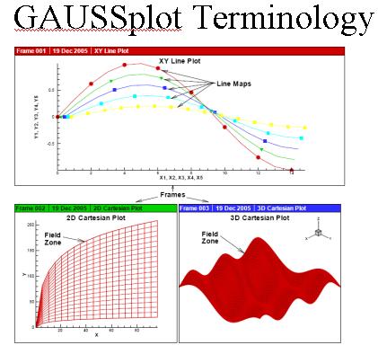 GAUSSplot Terminology